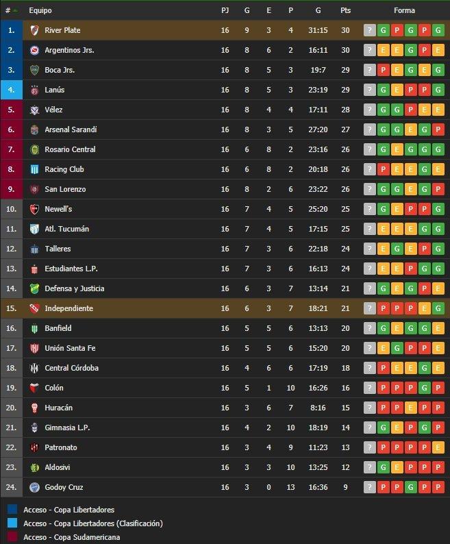 Independiente 1 River Plate 2 - Superliga 2019/20 (Fecha 14) - Vídeo 43zBbVO