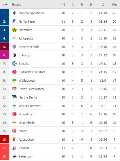 Triunfazo del Hoffenheim que le ganó 2-1 al Colonia y quedó a 2 puntos del Borussia Monchengladbach en la pelea por la Bundesliga (Video) CymQYo2
