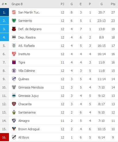 Chacarita Juniors 0 Tigre 3  - Primera Nacional 2019/20 (Fecha 12) - Vídeo S8o5P93