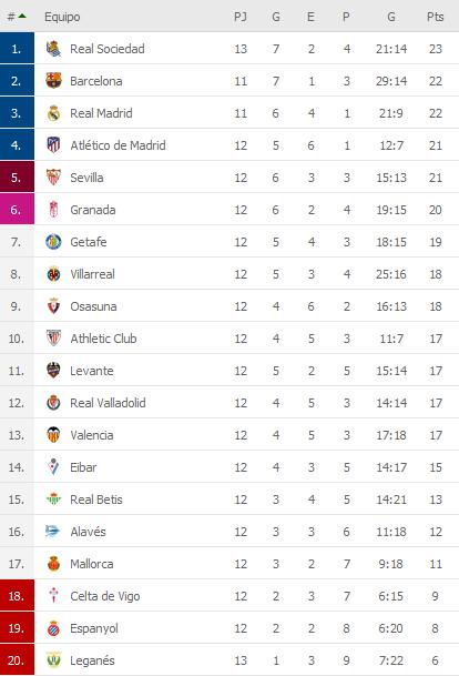 Mira a todos desde arriba, Real Sociedad igualó 1-1 ante Leganés y quedó momentaneamente como unico puntero de la liga (Video) WIAEeMv