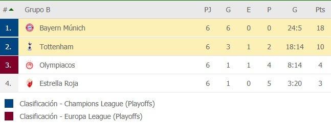 El Bayern Munich terminó su participación en la zona de grupos de la Champions con todas victorias (Vídeo) AirCmhS