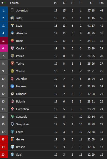 Parma derrotó 2-0 al Lecce en el cierre de la fecha 19 de la Serie A y se acerca de los puestos de clasificación a copas (Video) I1eOtA9