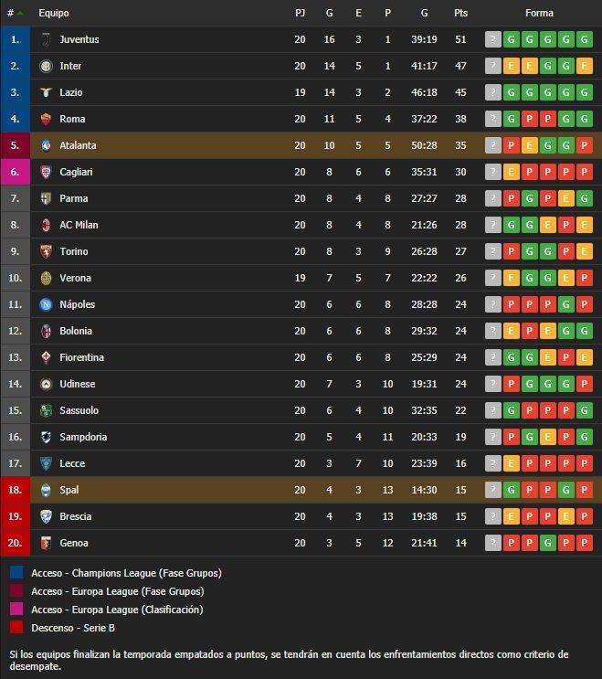 Con fútbol Spal le dió vuelta el partido al Atalanta que no se pudo acercar a puestos de Champions (Vídeo) YRhLNKi