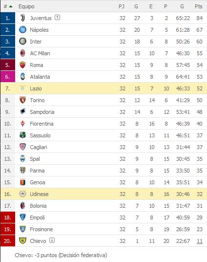Lazio se puso al dia al derrotar 2-0 al Udinese por la Serie A, pero sigue afuera de las copas europeas (Video) 1A0fRpM
