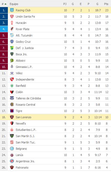 Racing Club 2 San Lorenzo 1 - Superliga 2018/19 (Fecha 10) - Vídeo 1ac7KTh
