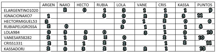 RESULTADOS FASE 2  50T7Z2E