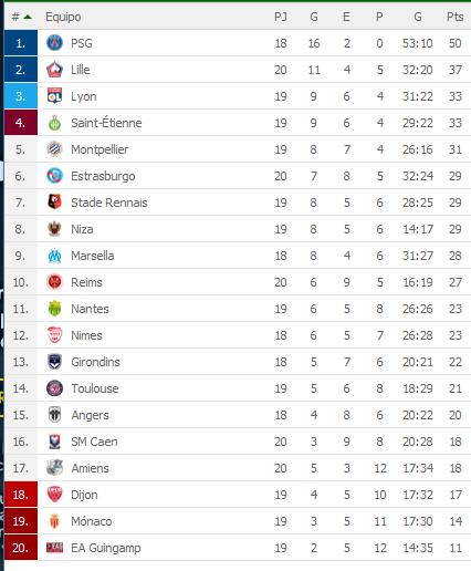 El Monaco se hunde en la Ligue1, igualó 1-1 ante el Olympique de Marsella y sigue en zona de descenso (Video) 7pityWB