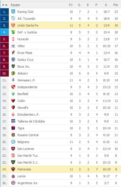 Union Santa Fe 2 Patronato 2 - Superliga 2018/19 (Fecha 11) - Vídeo AKejb78