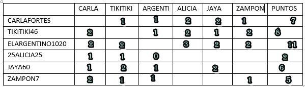 RESULTADOS FASE 2  AQDVkT0