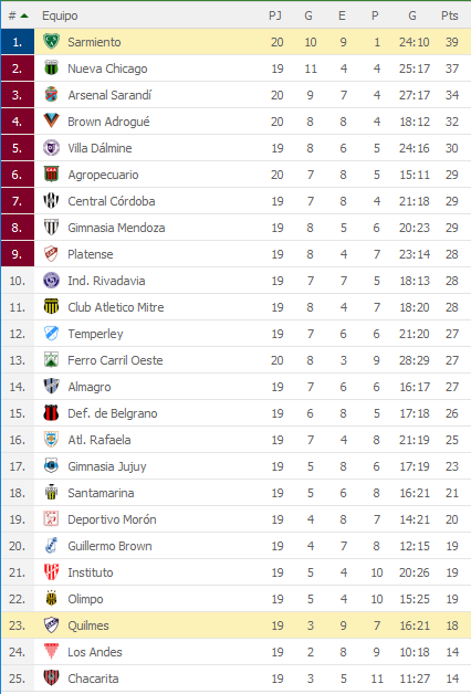 Sarmiento 0 Quilmes 0 - Nacional B 2018/19 (Fecha 20) - Vídeo DweZozQ