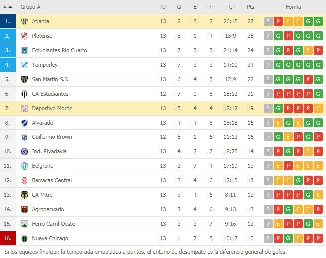 Deportivo Moron 1 Atlanta 0 - Primera Nacional 2019/20 (Fecha 13) - Vídeo JpZSTyu