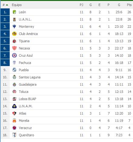 Tigres y Leon triunfaron en sus partidos y se mantienen arriba en la tabla por la Liga MX (Video) Mi7cpbG