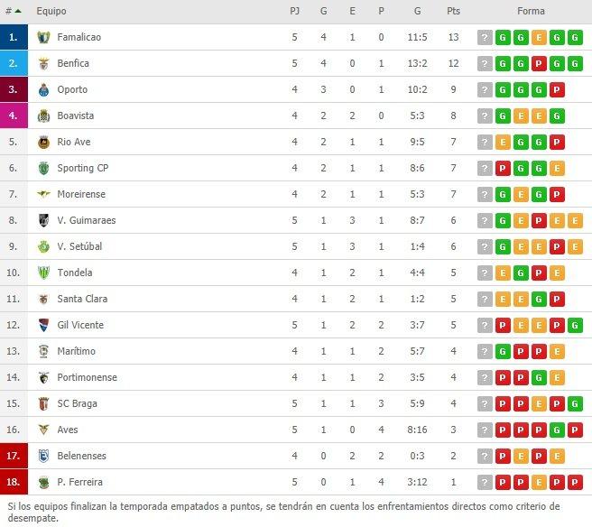 Benfica derrotó por 2 a 0 a Gil Vicente y no le pierde pisada al líder Famalicao (Vídeo) TCKGmLx