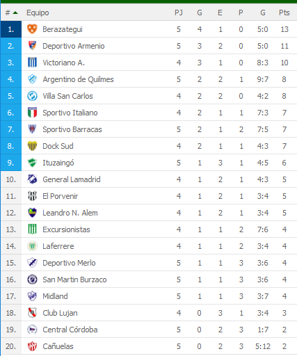 Berazategui quedó como único puntero de la Primera C al derrotar 1-0 a Cañuelas (Video) XycWbnR