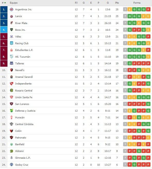 Huracán 0 Lanus 1 - Superliga 2019/20 (Fecha 12) - Vídeo YLSqXyF