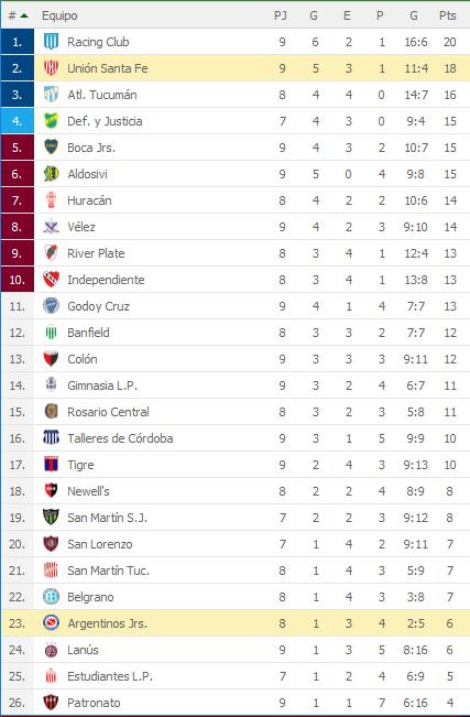 Argentinos Juniors 0 Union Santa Fe 1 - Superliga 2018/19 (Fecha 9) - Vídeo NAKP6tX