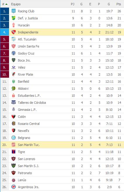Independiente 4 San Martin Tucuman 0 - Superliga 2018/19 (Fecha 1) - Vídeo ODXNhPa