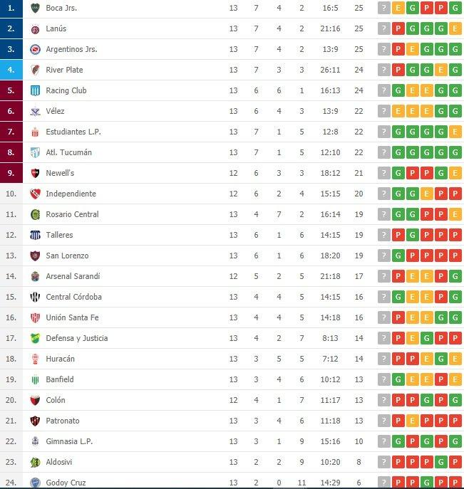Velez Sarsfield 0 Boca Juniors 0 - Superliga 2019/20 (Fecha 13) - Vídeo Q4jHk8G