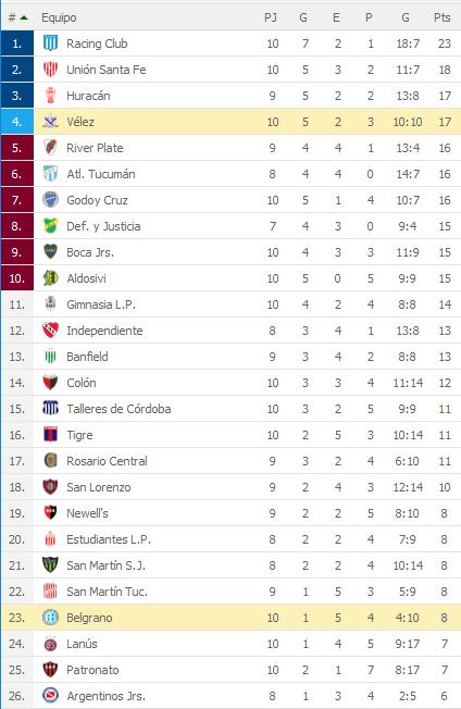 Velez Sarsfield 1 Belgrano Cordoba 0 - Superliga 2018/19 (Fecha 10) - Vídeo WJTdX2l