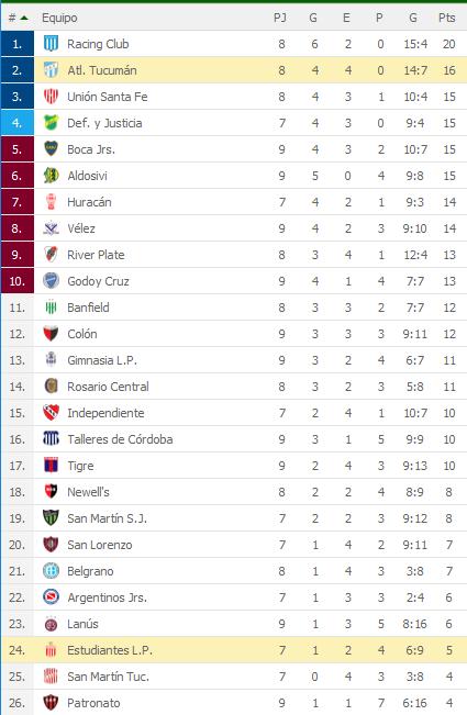 Estudiantes La Plata 1 Atletico Tucuman 1 - Superliga 2018/19 (Fecha 9) - Vídeo XQqMYz4